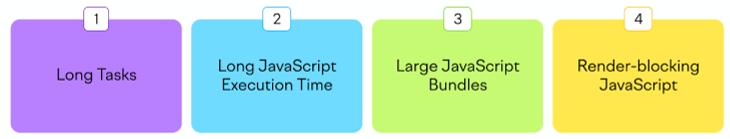 Core Web Vitals FID - Digital Thrive