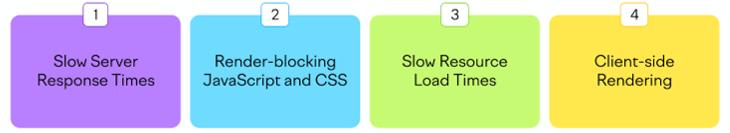 Core Web Vitals LCP - Digital Thrive